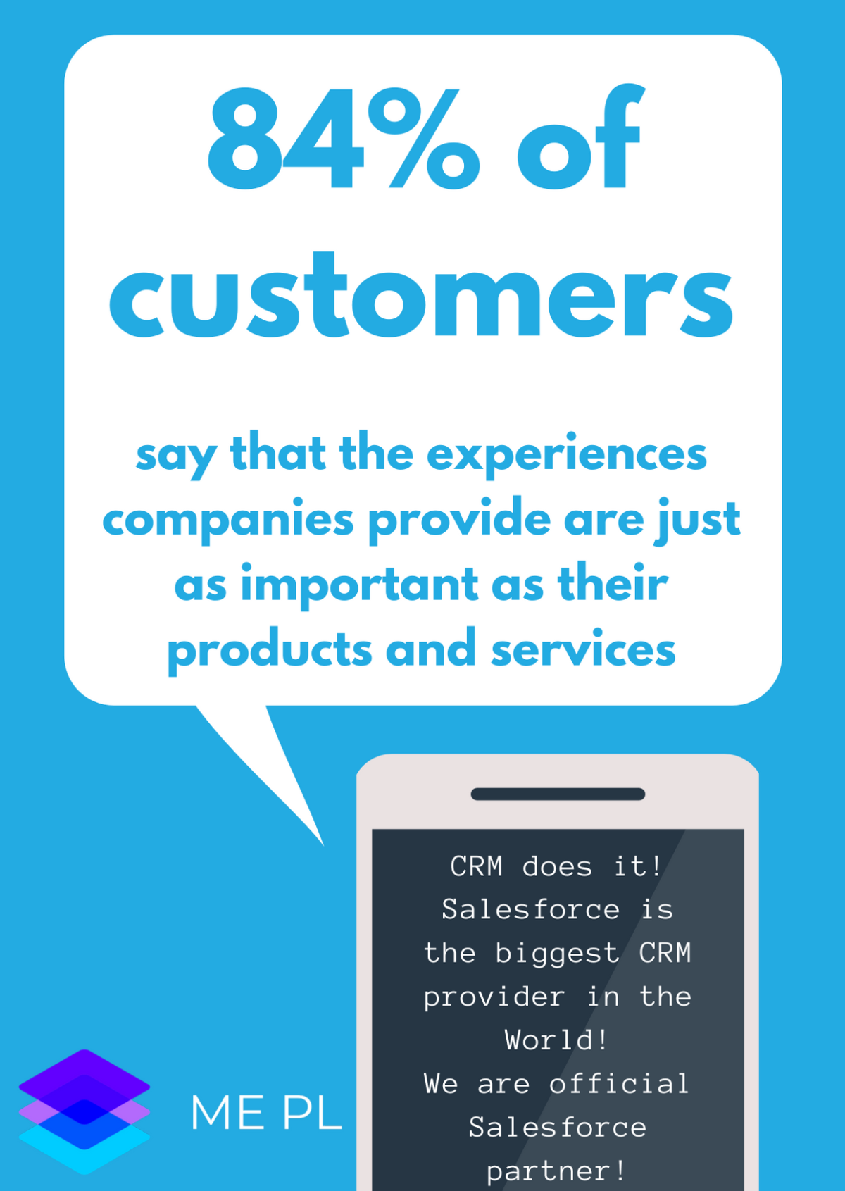 84% of customers say that the experiences companies provide are just as important as their products and services